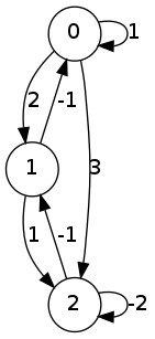testGraph